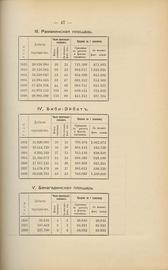 Обзор бакинской нефтяной промышленности за 1898 год и очерки нефтяной промышленности в Грозном и Америке