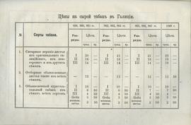 История табака и системы налога на него в Европе и Америке.