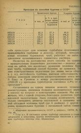 Вопросы экономики нефтяной промышленности СССР
