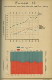 Потребление нефти и нефтепродуктов в России в 2-х частях (2тома)