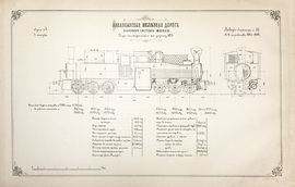 Типы подвижного состава Закавказской Казенной Железной Дороги